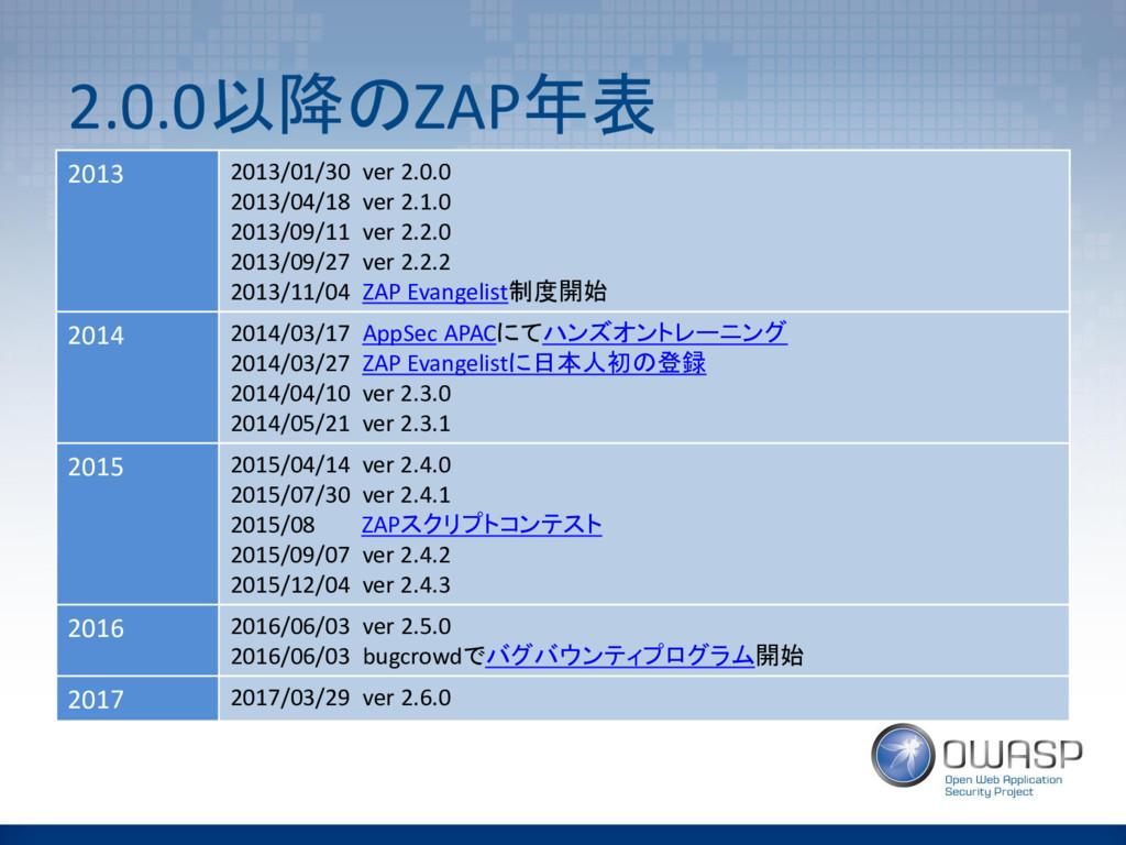 2.0.0以降のZAP年表 2013 2013/01/30 ver 2.0.0 2013/04...