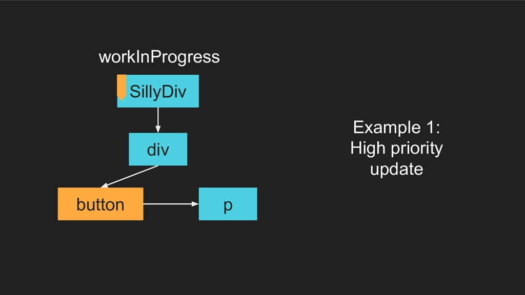 div button p SillyDiv Example 1: High priority ...