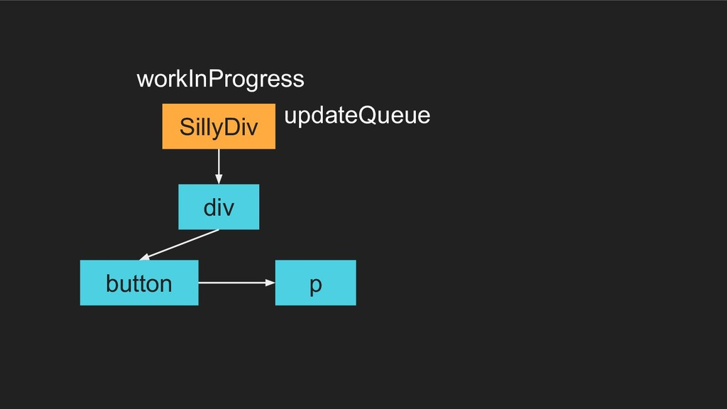 div button p SillyDiv workInProgress updateQueue