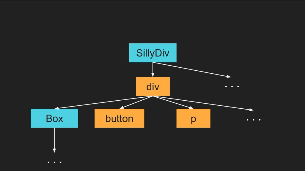 div button p SillyDiv Box ... ... ...