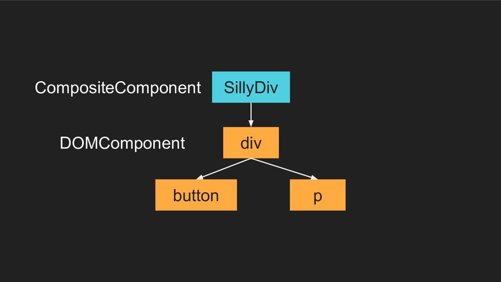 div button p SillyDiv CompositeComponent DOMCom...
