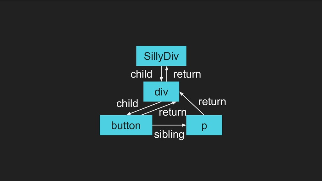 div button p SillyDiv child return child siblin...
