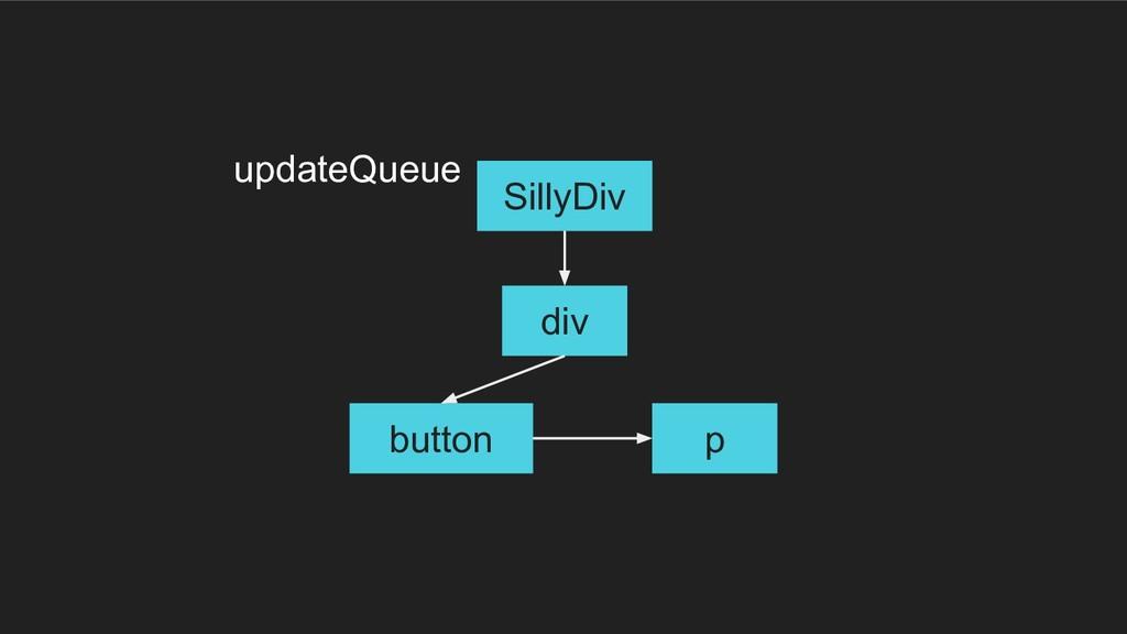 div button p SillyDiv updateQueue