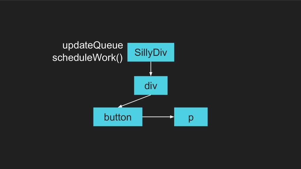 div button p SillyDiv updateQueue scheduleWork()