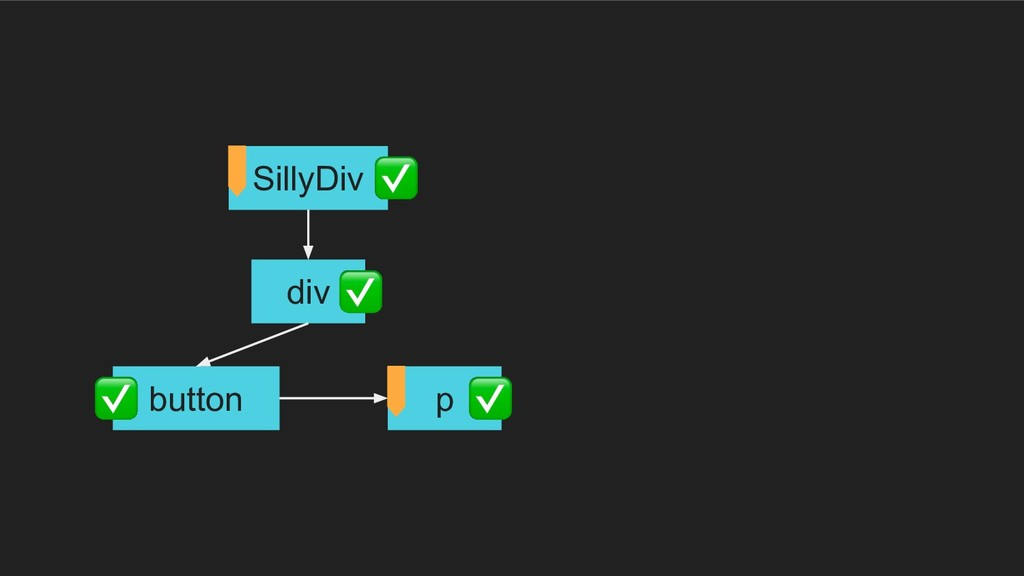 div button p SillyDiv