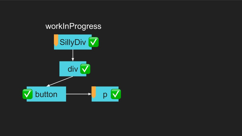div button p SillyDiv workInProgress