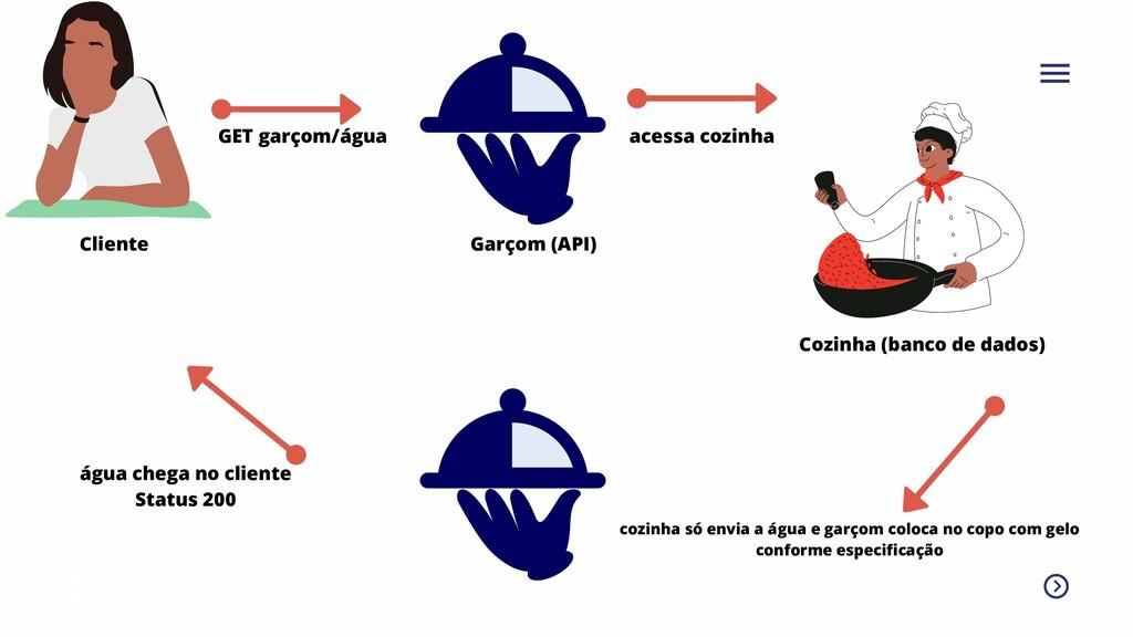 GET garçom/água Cliente Garçom (API) acessa coz...