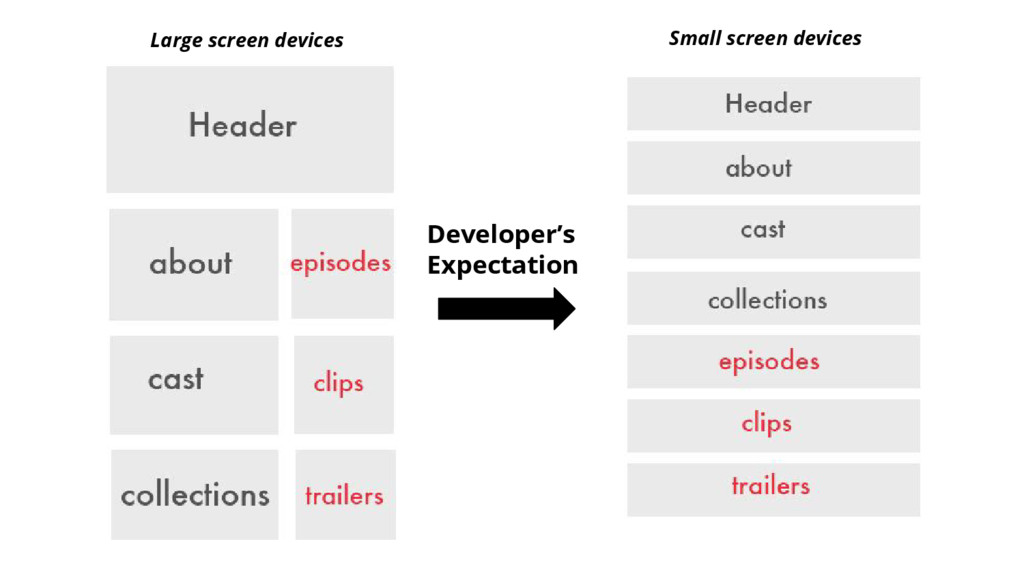 Developer's Expectation Large screen devices Sm...