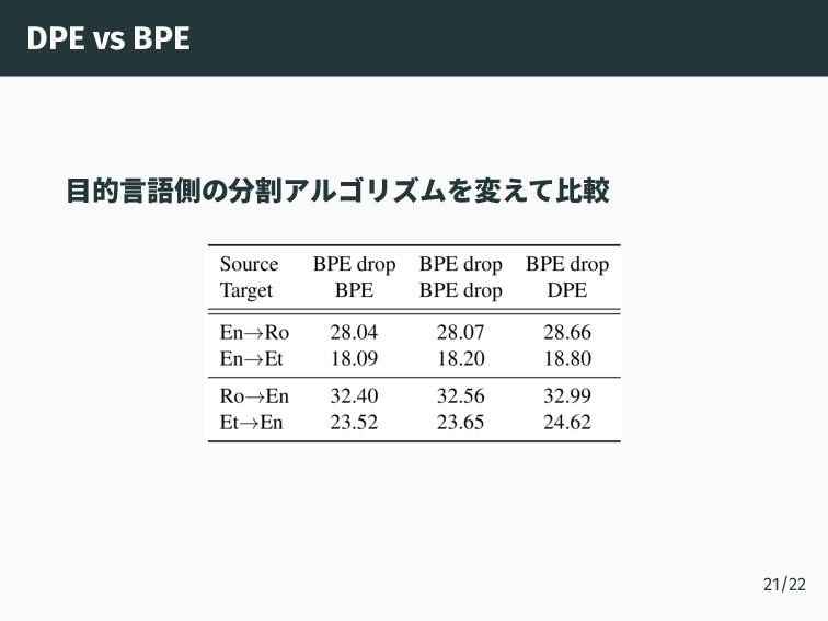 DPE vs BPE 目的言語側の分割アルゴリズムを変えて比較 21/22