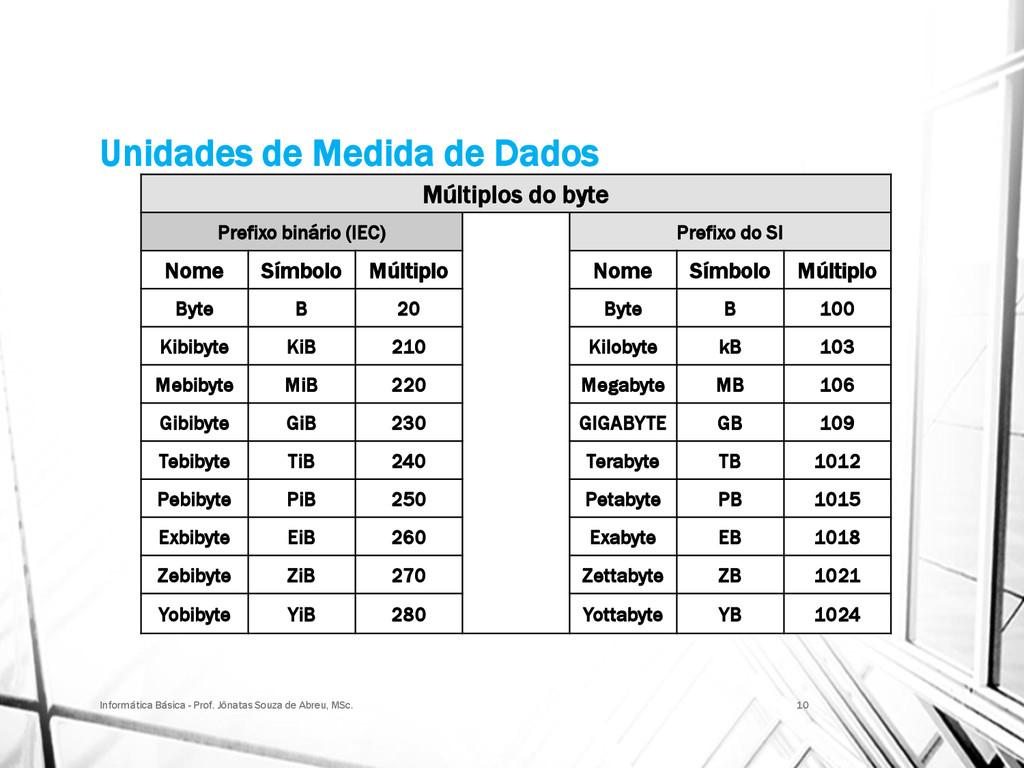 Unidades de Medida de Dados Múltiplos do byte P...