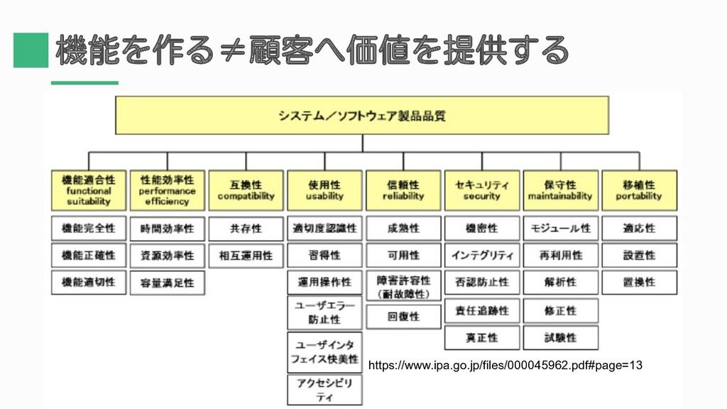 機能を作る≠顧客へ価値を提供する https://www.ipa.go.jp/files/00...