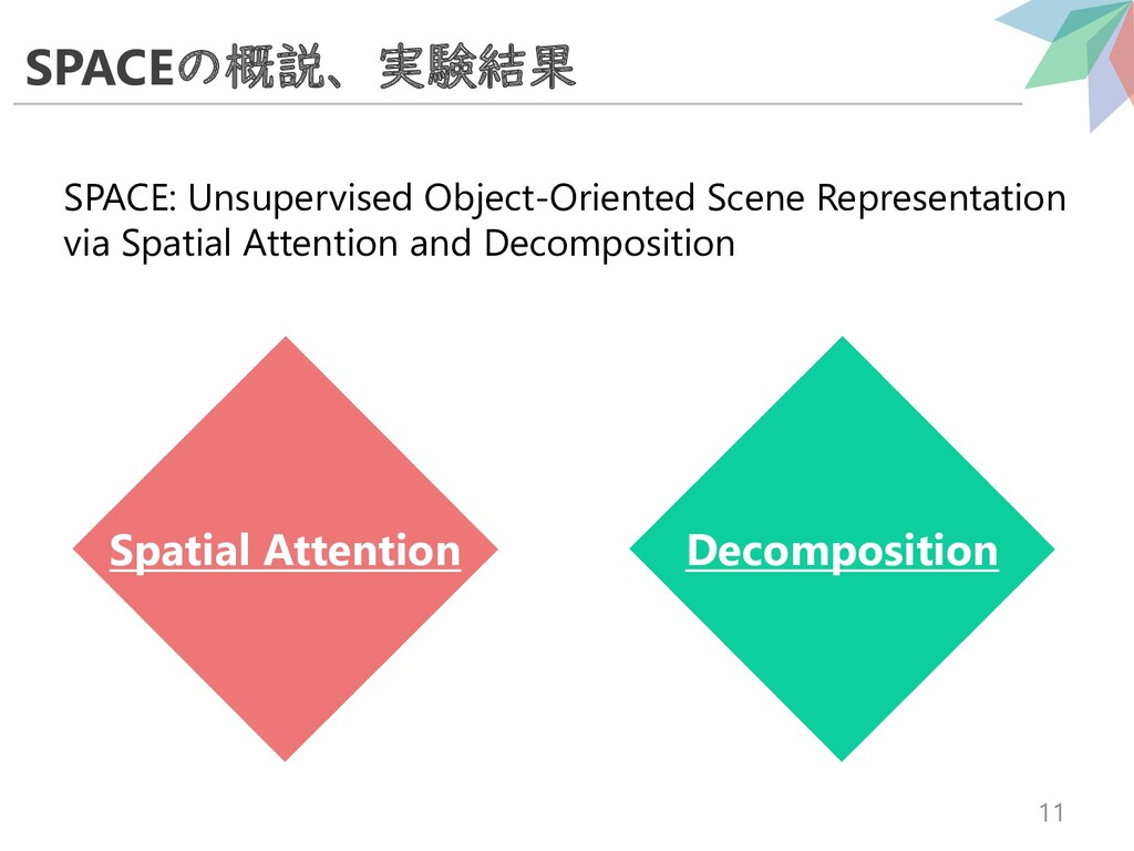 SPACEの概説、実験結果 11 SPACE: Unsupervised Object-Ori...