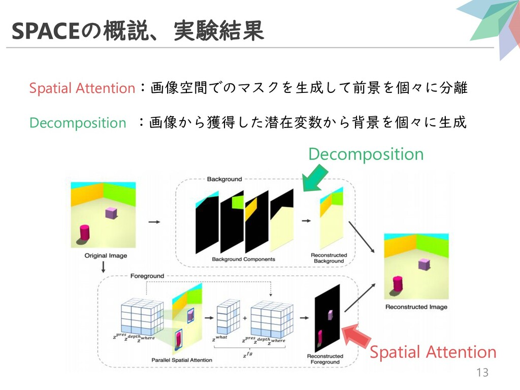 SPACEの概説、実験結果 13 Spatial Attention:画像空間でのマスクを生成...