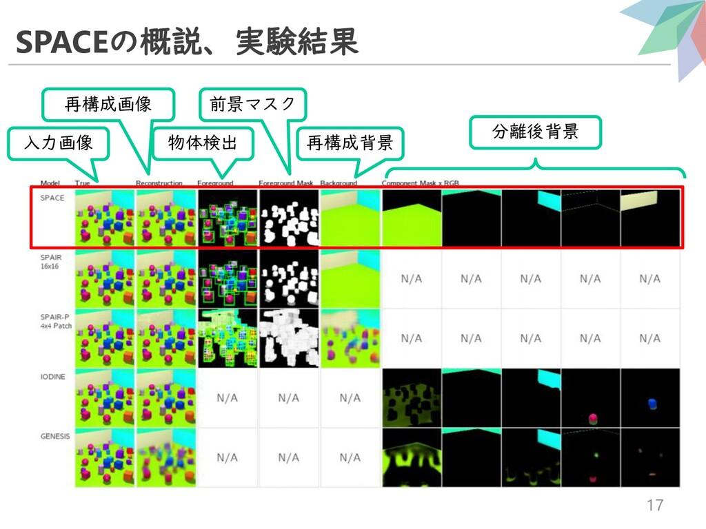 SPACEの概説、実験結果 17 入力画像 再構成画像 物体検出 前景マスク 再構成背景 分離...