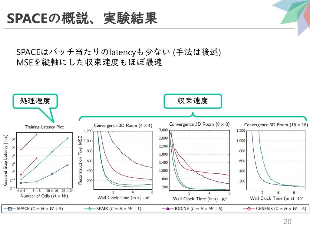 SPACEの概説、実験結果 20 SPACEはバッチ当たりのlatencyも少ない (手法は後...