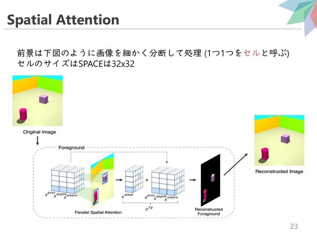 Spatial Attention 23 前景は下図のように画像を細かく分断して処理 (1つ1...