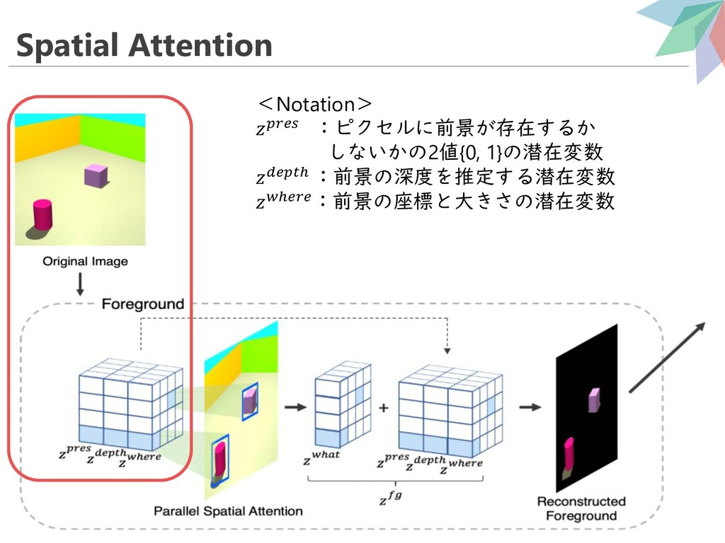 Spatial Attention 24 <Notation>  :ピクセルに前景が存在するか...