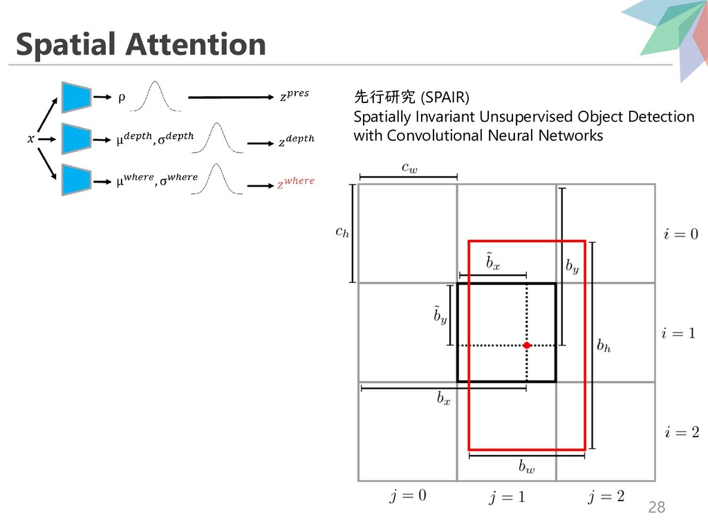 Spatial Attention 28 先行研究 (SPAIR) Spatially Inv...