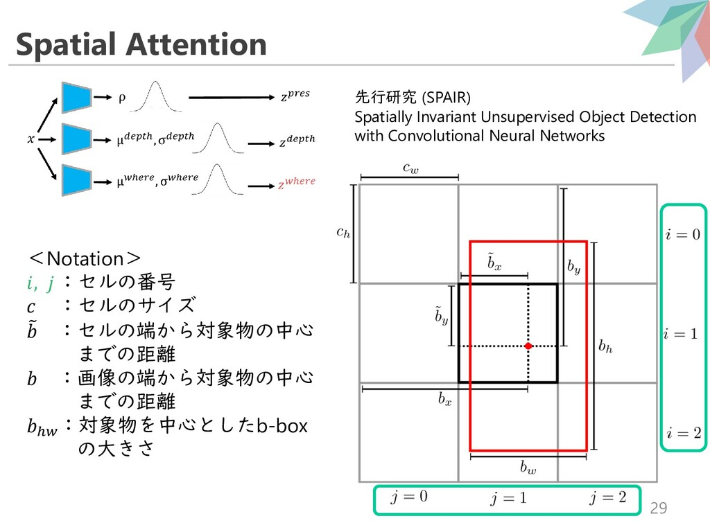 Spatial Attention 29 <Notation> ,  :セルの番号  :セルの...