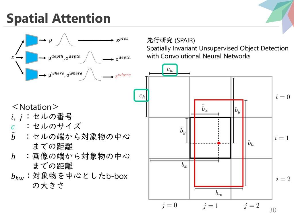 Spatial Attention 30 <Notation> ,  :セルの番号  :セルの...