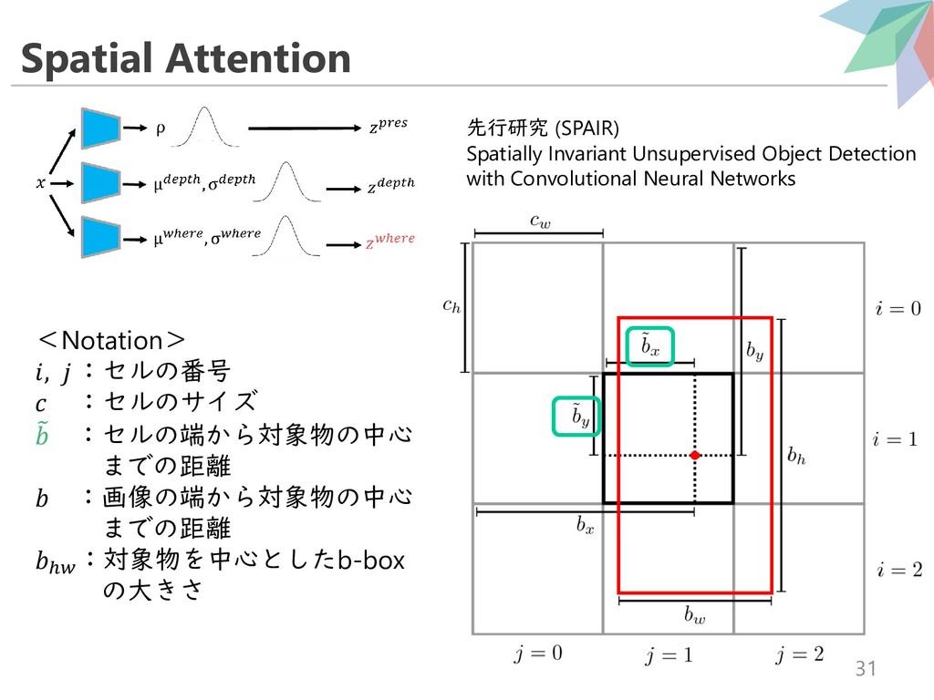 Spatial Attention 31 <Notation> ,  :セルの番号  :セルの...