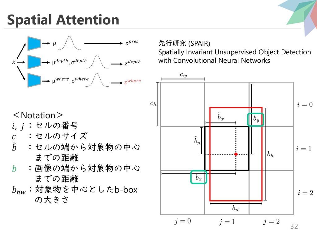 Spatial Attention 32 <Notation> ,  :セルの番号  :セルの...