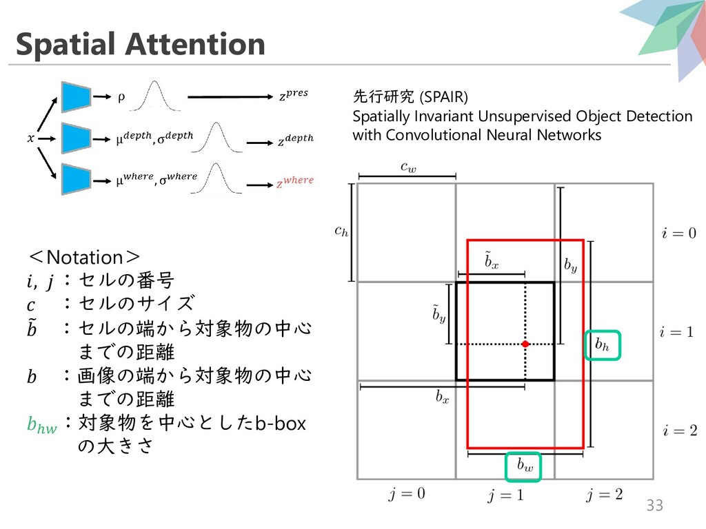 Spatial Attention 33 <Notation> ,  :セルの番号  :セルの...