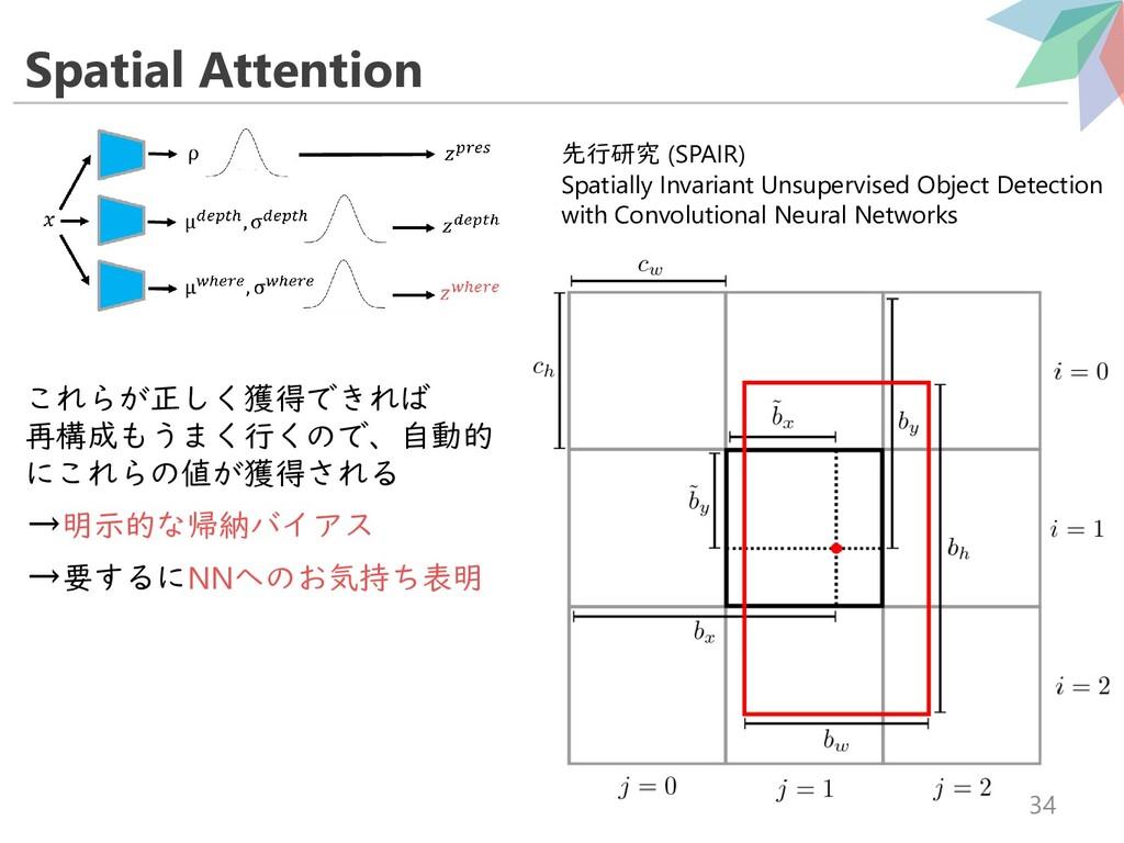 Spatial Attention 34 これらが正しく獲得できれば 再構成もうまく行くので、...