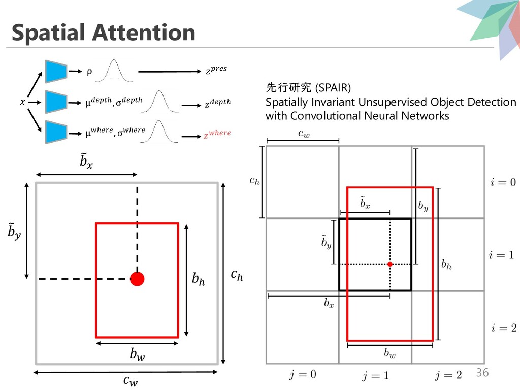Spatial Attention 36 先行研究 (SPAIR) Spatially Inv...