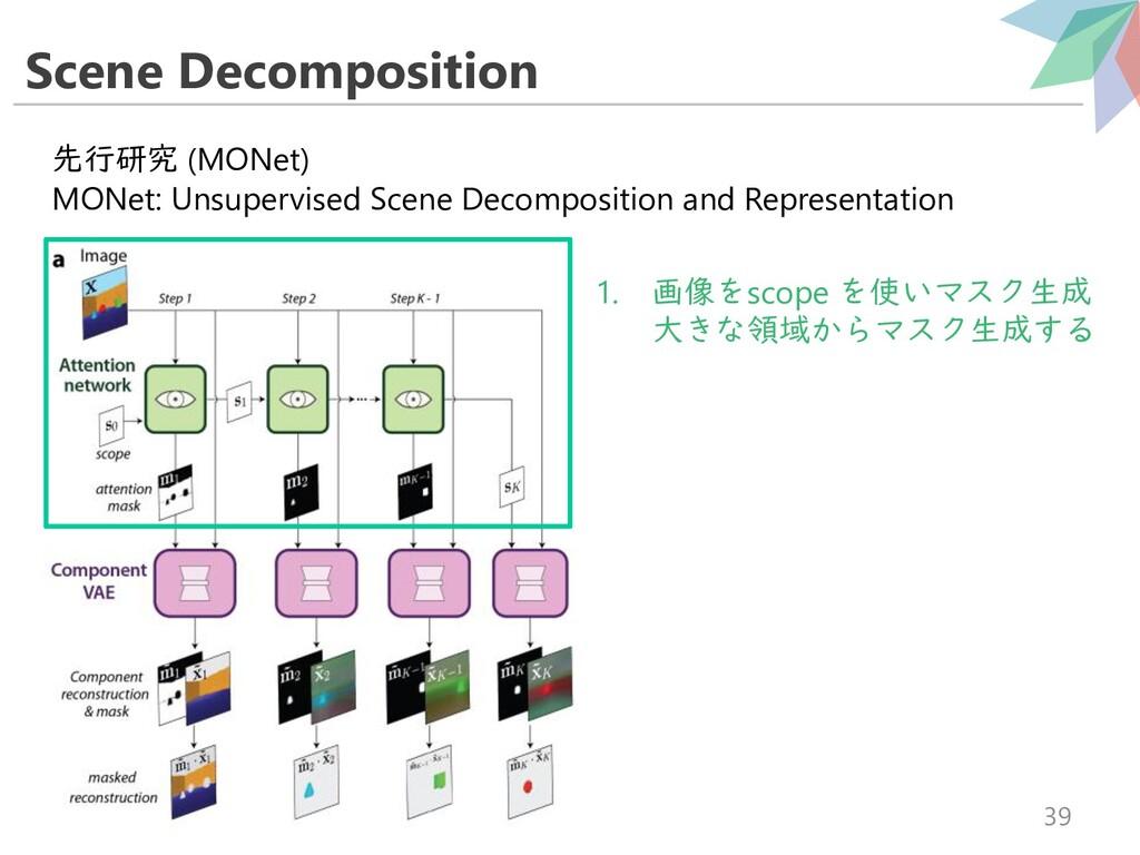 Scene Decomposition 39 先行研究 (MONet) MONet: Unsu...