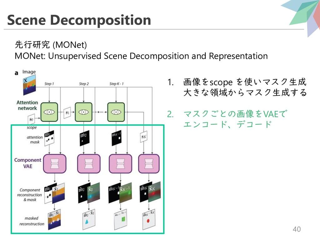 Scene Decomposition 40 先行研究 (MONet) MONet: Unsu...
