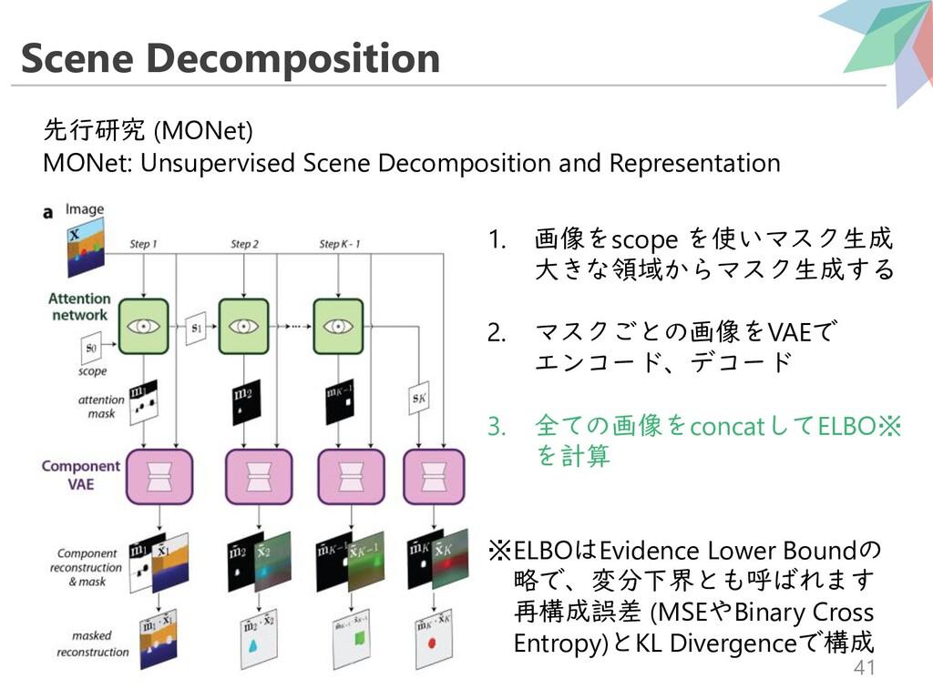 Scene Decomposition 41 先行研究 (MONet) MONet: Unsu...