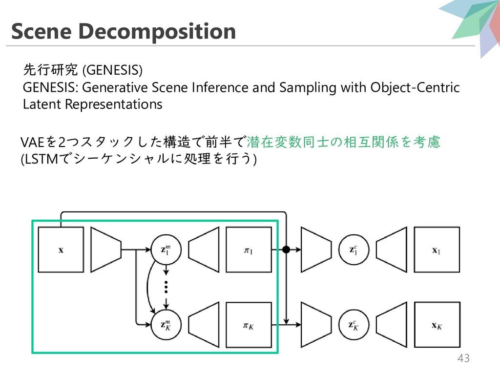 Scene Decomposition 43 先行研究 (GENESIS) GENESIS: ...