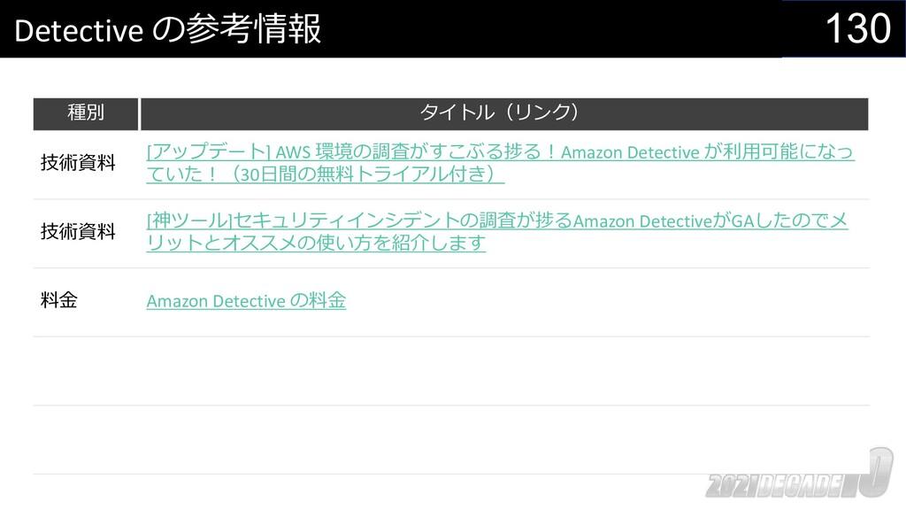 130 Detective の参考情報 種別 タイトル(リンク) 技術資料 [アップデート] ...