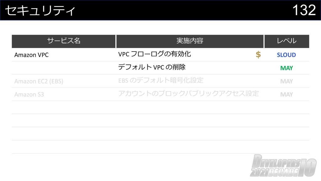 132 セキュリティ サービス名 実施内容 レベル Amazon VPC VPC フローログの...