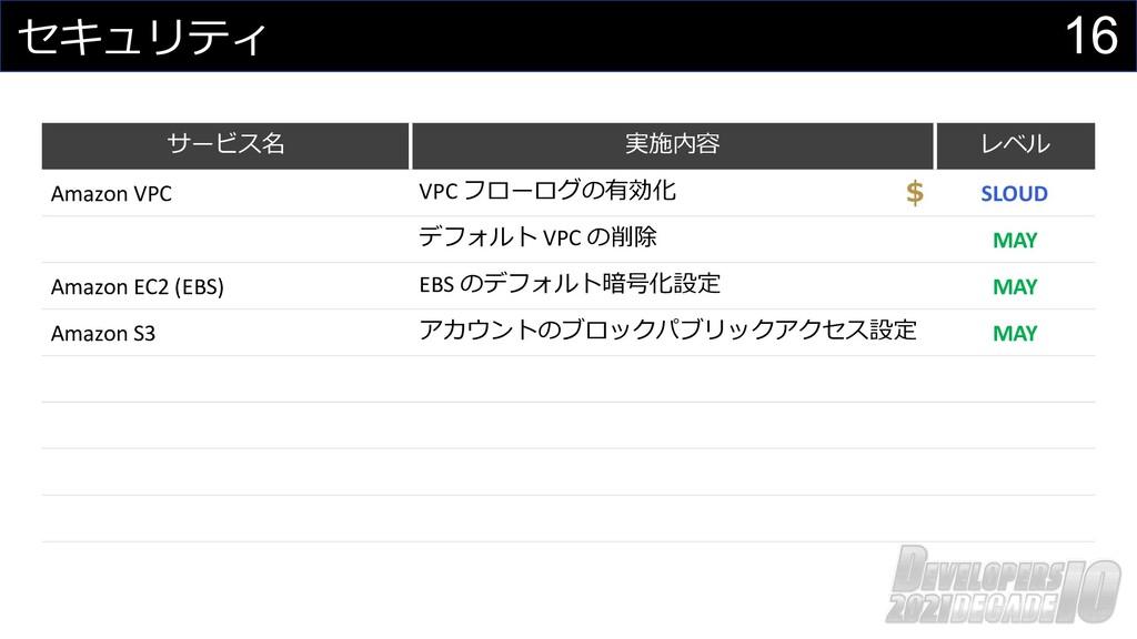 16 セキュリティ サービス名 実施内容 レベル Amazon VPC VPC フローログの有...