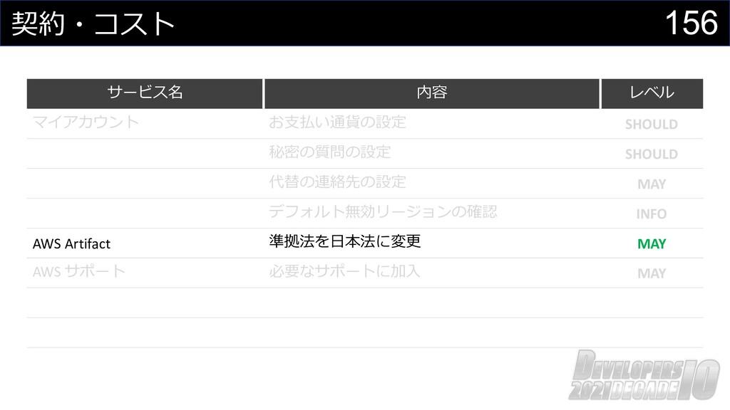 156 契約・コスト サービス名 内容 レベル マイアカウント お⽀払い通貨の設定 SHOUL...