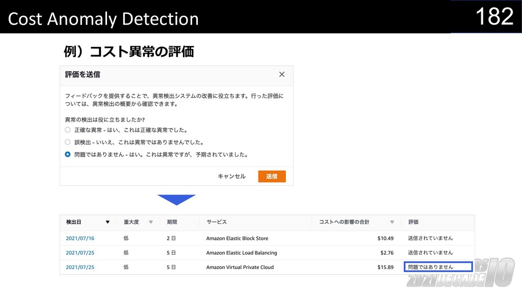 182 Cost Anomaly Detection 例)コスト異常の評価