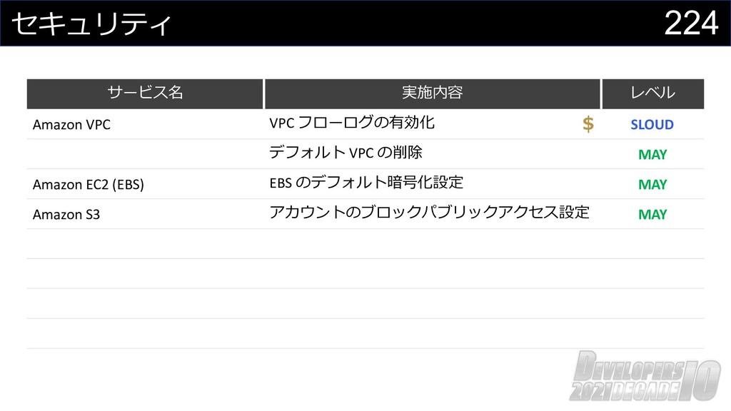 224 セキュリティ サービス名 実施内容 レベル Amazon VPC VPC フローログの...