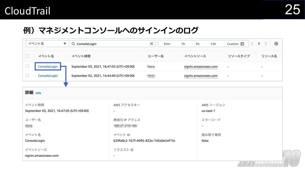 25 CloudTrail 例)マネジメントコンソールへのサインインのログ