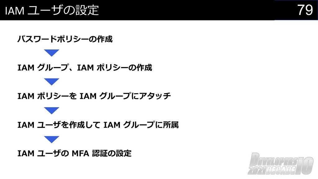 79 IAM ユーザの設定 パスワードポリシーの作成 IAM グループ、IAM ポリシーの作成...