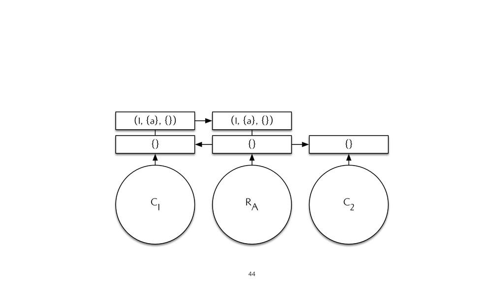 RA {} (1, {a}, {}) C1 (1, {a}, {}) {} C2 {} 44