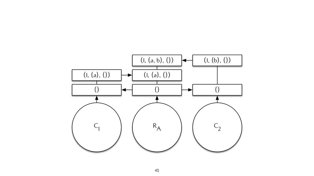 RA {} (1, {a}, {}) (1, {a, b}, {}) C1 (1, {a}, ...