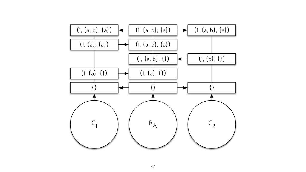 RA {} (1, {a}, {}) (1, {a, b}, {}) (1, {a, b}, ...