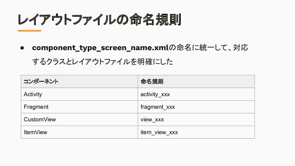 レイアウトファイルの命名規則 コンポーネント 命名規則 Activity activity_x...