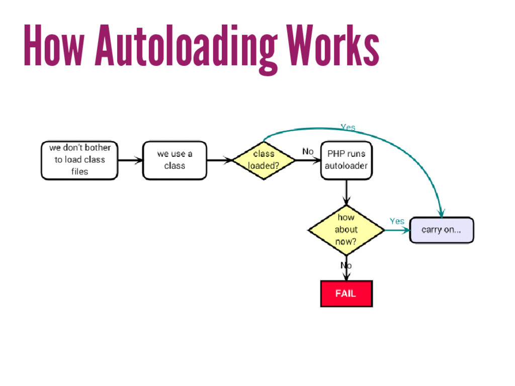 How Autoloading Works