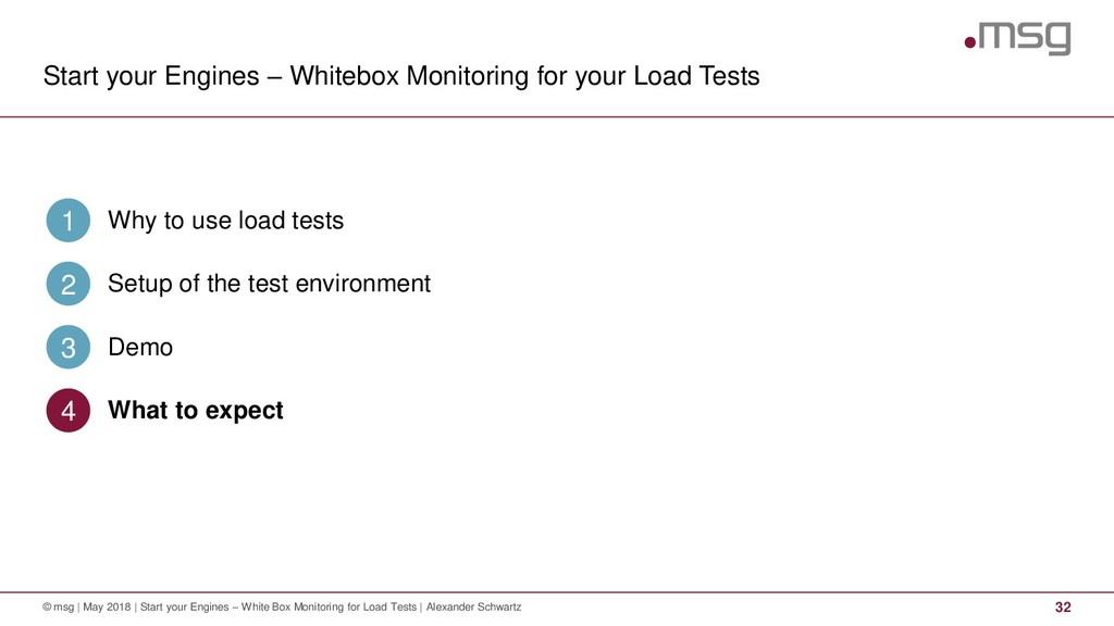 Start your Engines – Whitebox Monitoring for yo...
