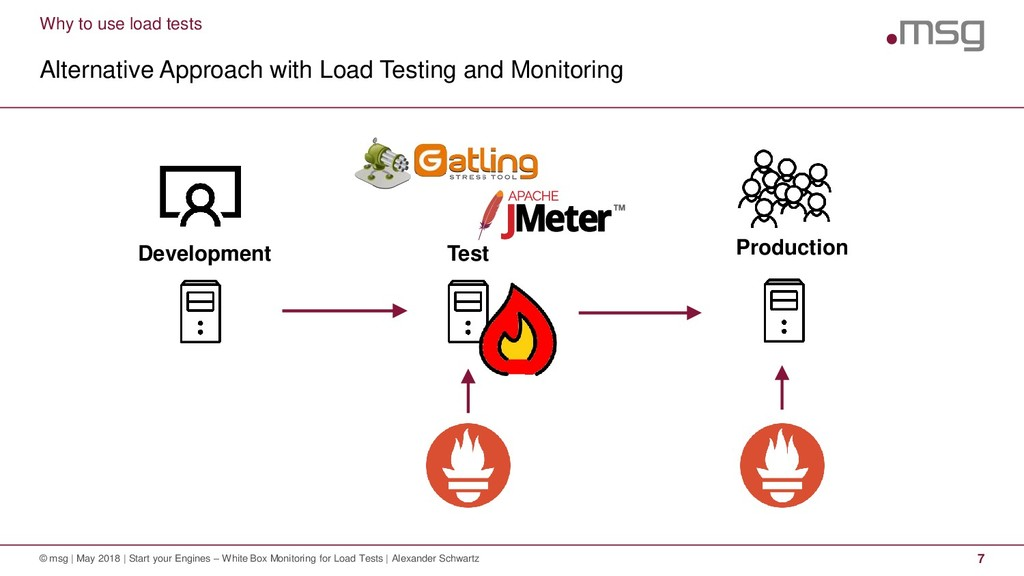 Why to use load tests Alternative Approach with...