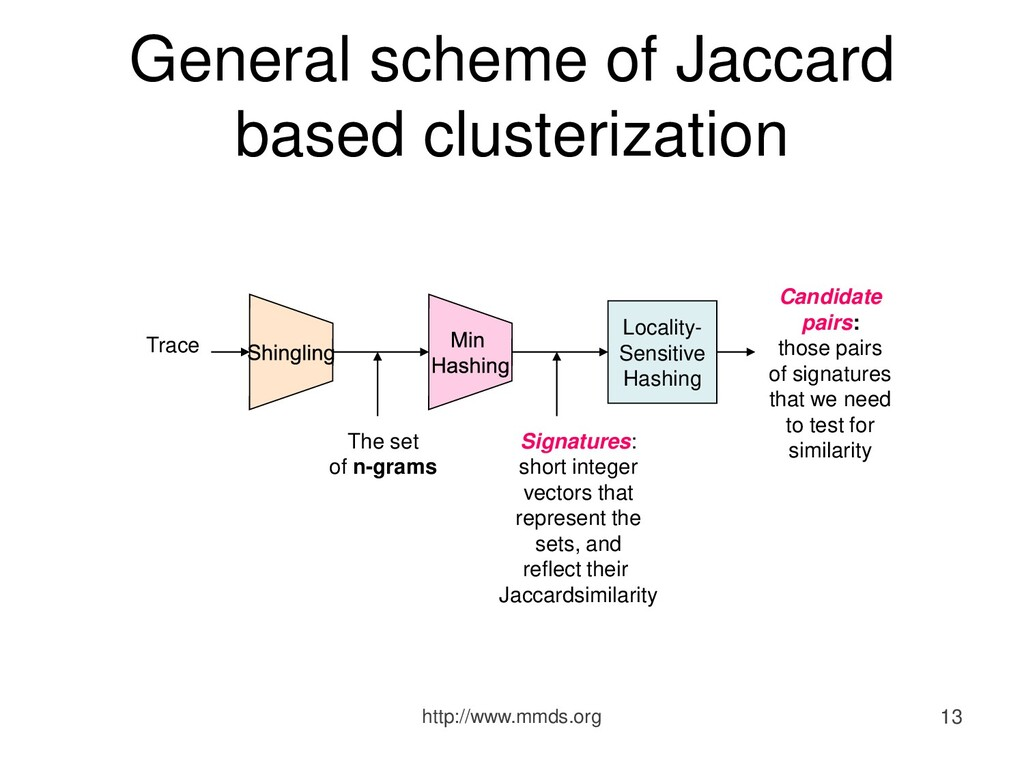 General scheme of Jaccard based clusterization ...