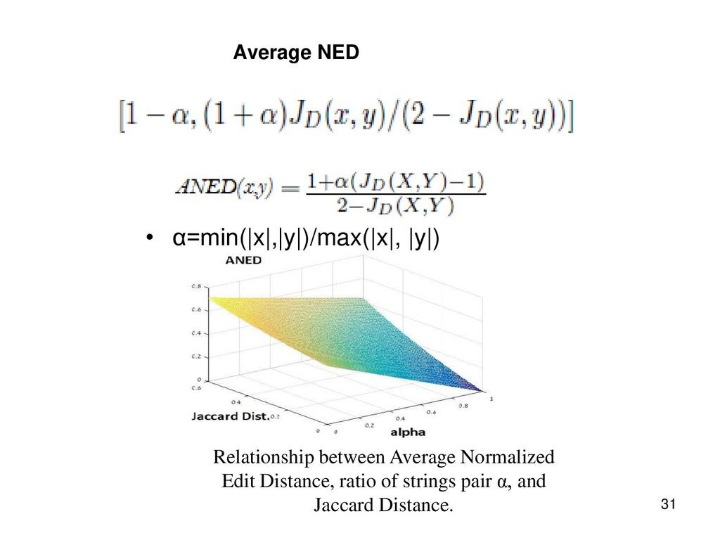 Average NED • α=min(|x|,|y|)/max(|x|, |y|) 31 R...